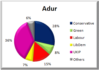 Adur District voting - 22 May 2014