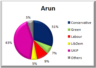 Arun District voting - 22 May 2014