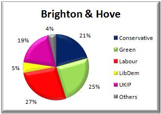 Brighton & Hove voting - 22 May 2014