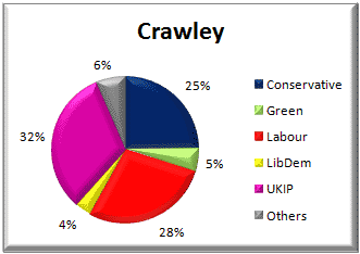 Crawley District voting - 22 May 2014