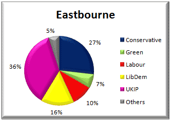 Eastbourne voting - 22 May 2014