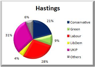 Hastings voting - 22 May 2014