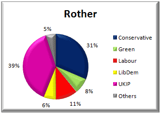 Rother District voting - 22 May 2014