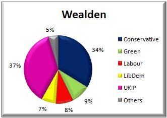 Wealden District voting - 22 May 2014