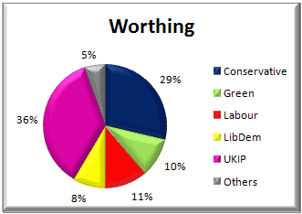 Worthing voting - 22 May 2014